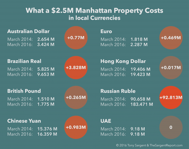 Manhattan Market: What Does a $2.5M Condo Really Cost Foreign Buyers Today?