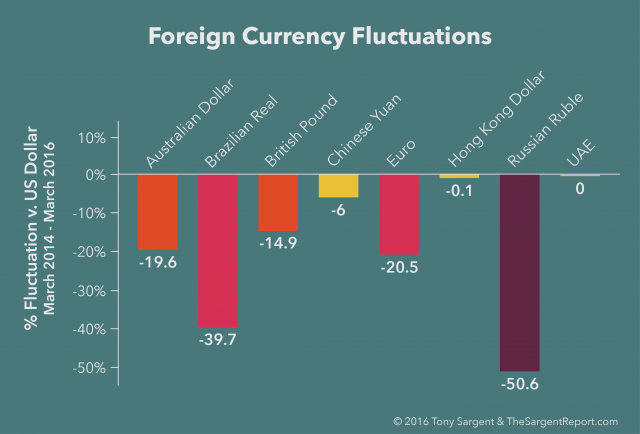 US Dollar versus Foreign Currency Valuations - March 2016 vs. March 2014